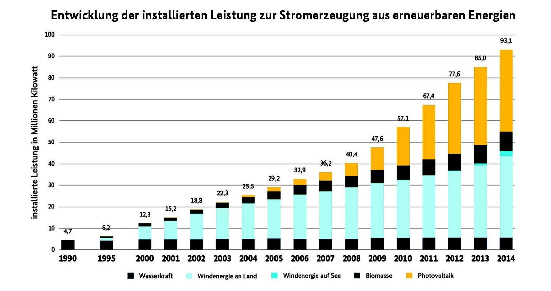 Balkendiagramm der installierten elektrischen Erzeugungsleistung aus Erneuerbaren Energien in Deutschland © Grafik: BMWi