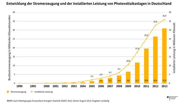 Balkendiagramm der Stromerzeugung aus Sonnenenergie in Deutschland © Grafik: BMWi