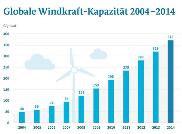 Balkendiagramm der installierten elektrischen Erzeugungsleistung aus Windkraft weltweit © Grafik: BMWi / Datenquelle: REN21